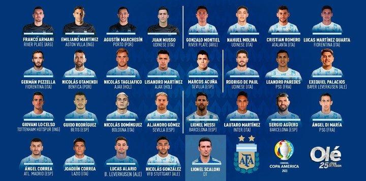 La lista de convocados para la Copa América (Luciano Canet).
