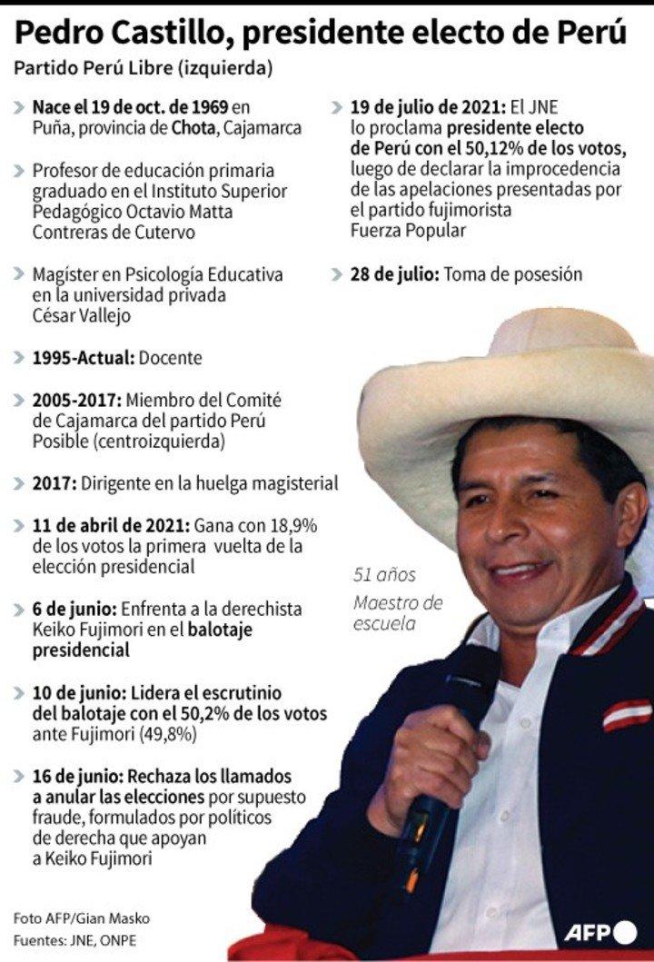 Datos clave sobre Pedro Castillo, el nuevo presidente de Perú.  / AFP