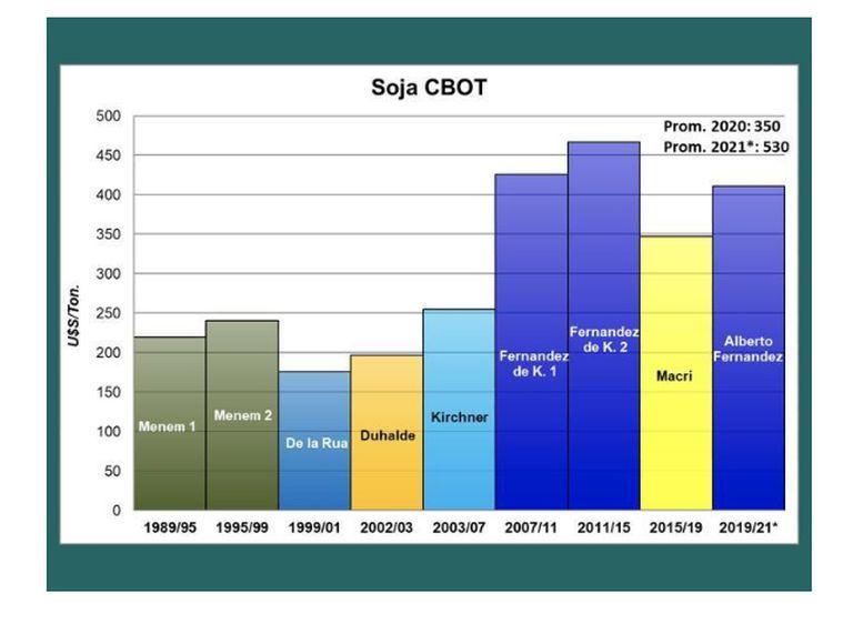 El precio de la soja con los diferentes gobiernos desde el regreso de la democracia