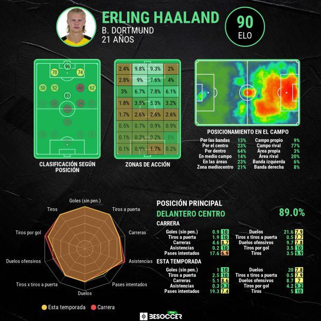 Estadísticas avanzadas de Erling Haaland.
